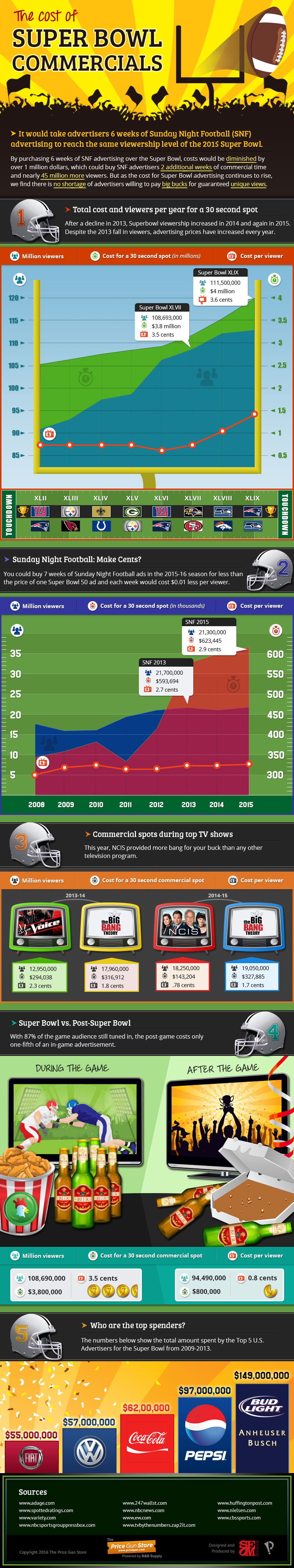 Cost of Super Bowl Ads