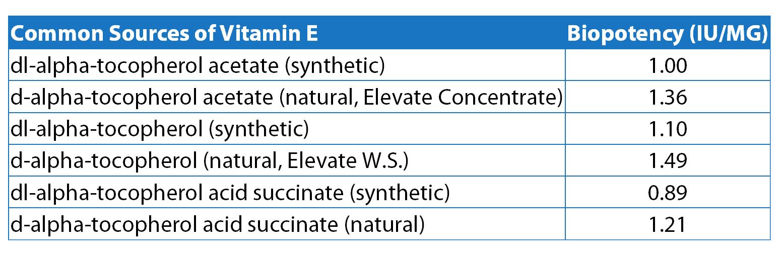 biopotencyofcommonsourceso-vitamine.jpg