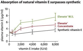 naturalvitaminechart.png