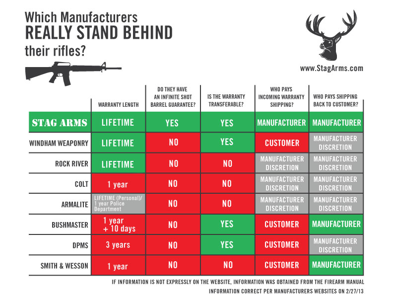 AR-15-warranty-infographic