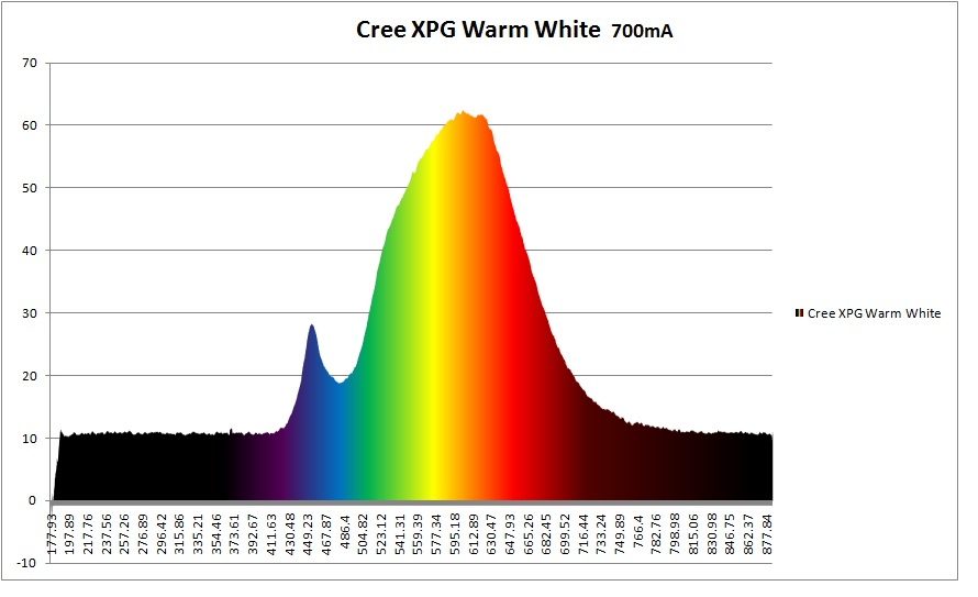 cree-xpg-warm-white.jpg
