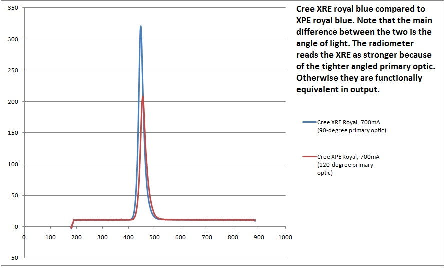 cree-xre-xpe-royalblue-comparison.jpg