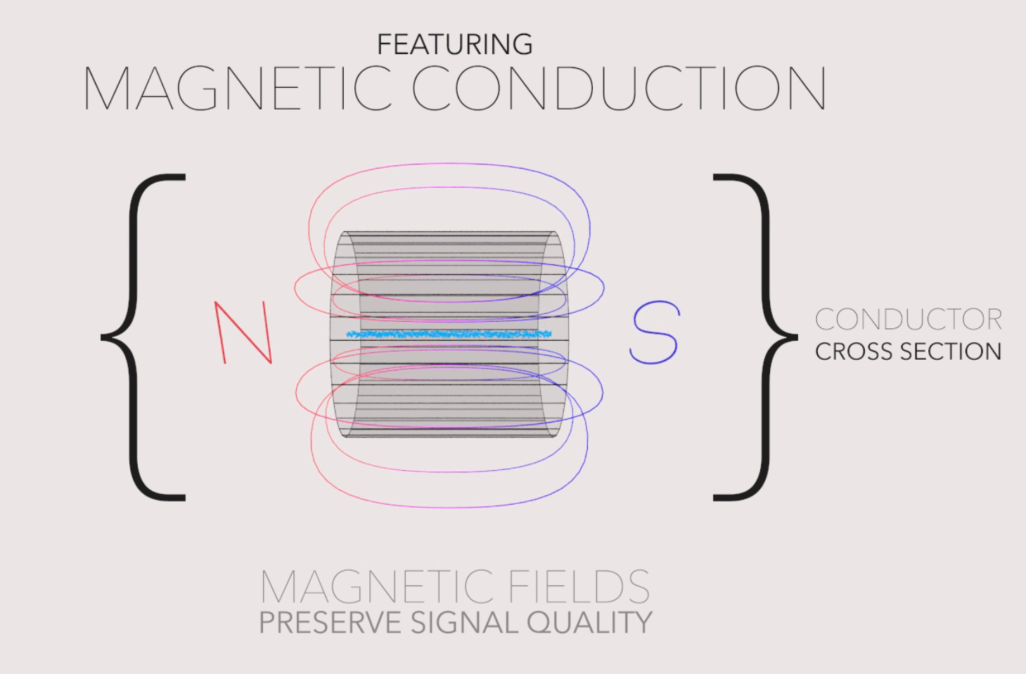 magnetic conduction