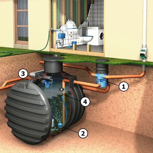 4 Steps in a professional rainwater cleaning system (these Kits cover the first 3 Steps)