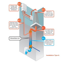 Showersave Shower Heat Recovery System - Installation Type A of the Showersave (most common).