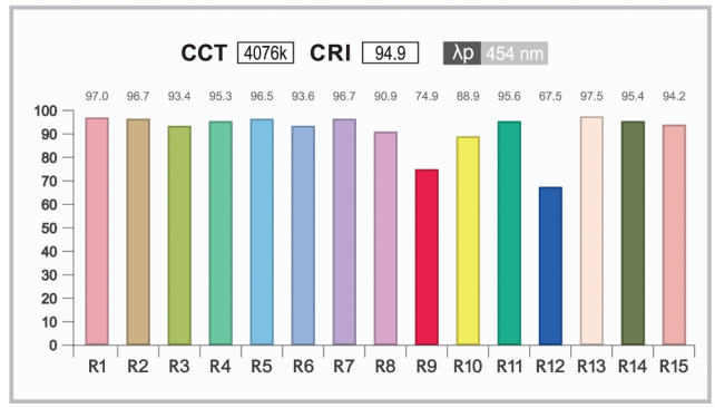 High CRI Test Data R Values  sc 1 st  Flexfire LEDs & Color Rendering Index (CRI) and LED Lighting | What is CRI? azcodes.com