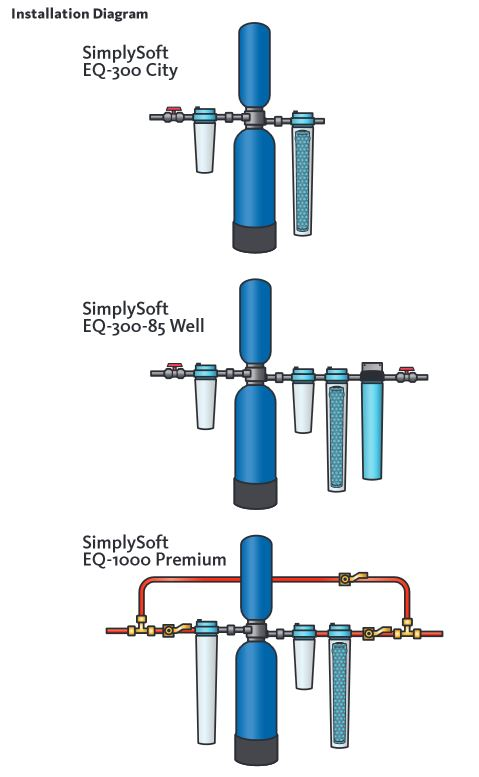 simply-soft-instalation-diagram.jpg