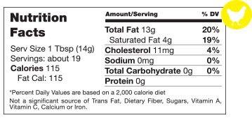 Chicken Fat Nutrition