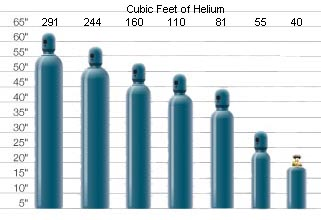 Helium Tank rental (long term)