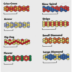 - Chart of Cluster Arch or Column Patterns