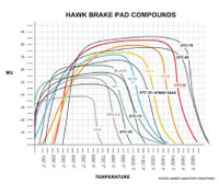 Hawk 08 Mini Cooper D1308 DTC-60 Race Front Brake Pads