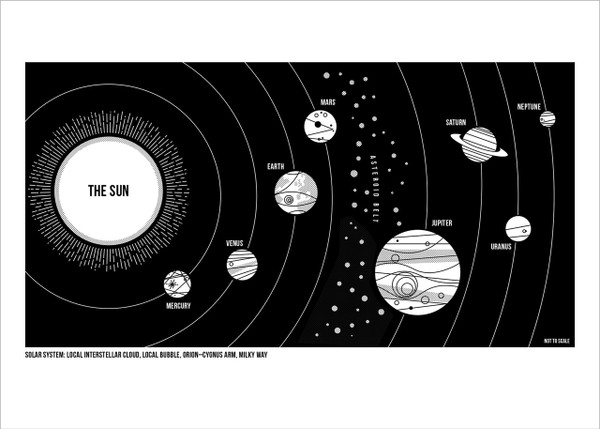 Solar System screen print by John Devolle at Of Cabbages and Kings