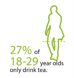 27% of 18-29 Year Olds Only Drink Tea