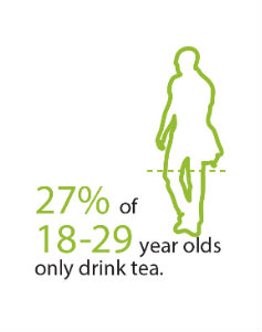 27% 18-29 year olds drink tea