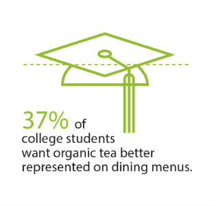 37% of college students want organic products on the menu
