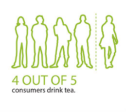 4 Out of 5 Consumers Drink Tea