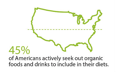 45% of Americans Seek Organic Food or Beverages