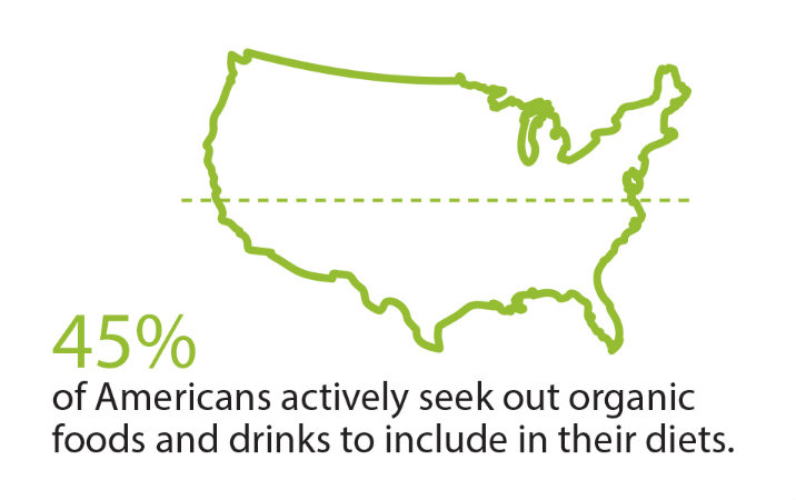 45% of American's Seek Out Organic Food & Drinks