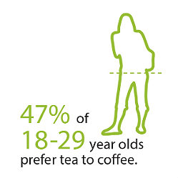 47% 18-29 year olds prefer tea to coffee