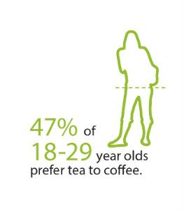 47% of 18-29 year olds prefer tea over coffee