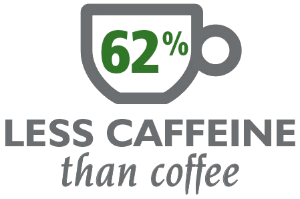 Green Tea has 62% less caffeine than coffee