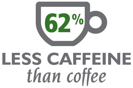62% Less Caffeine