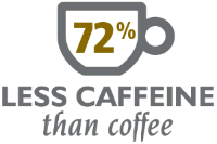 Black has 72% less caffeine than coffee