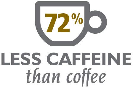 72% Less Caffeine