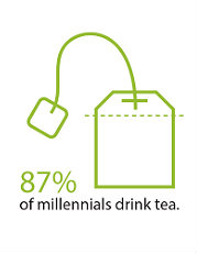 87 Millennials Drink Tea