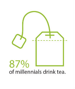 87% of millennials drink tea