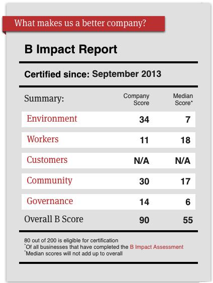 B Corp Certification Score