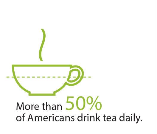 50%+ American's Drink Tea