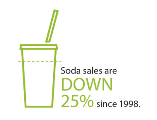 Soda Sales are down 25%