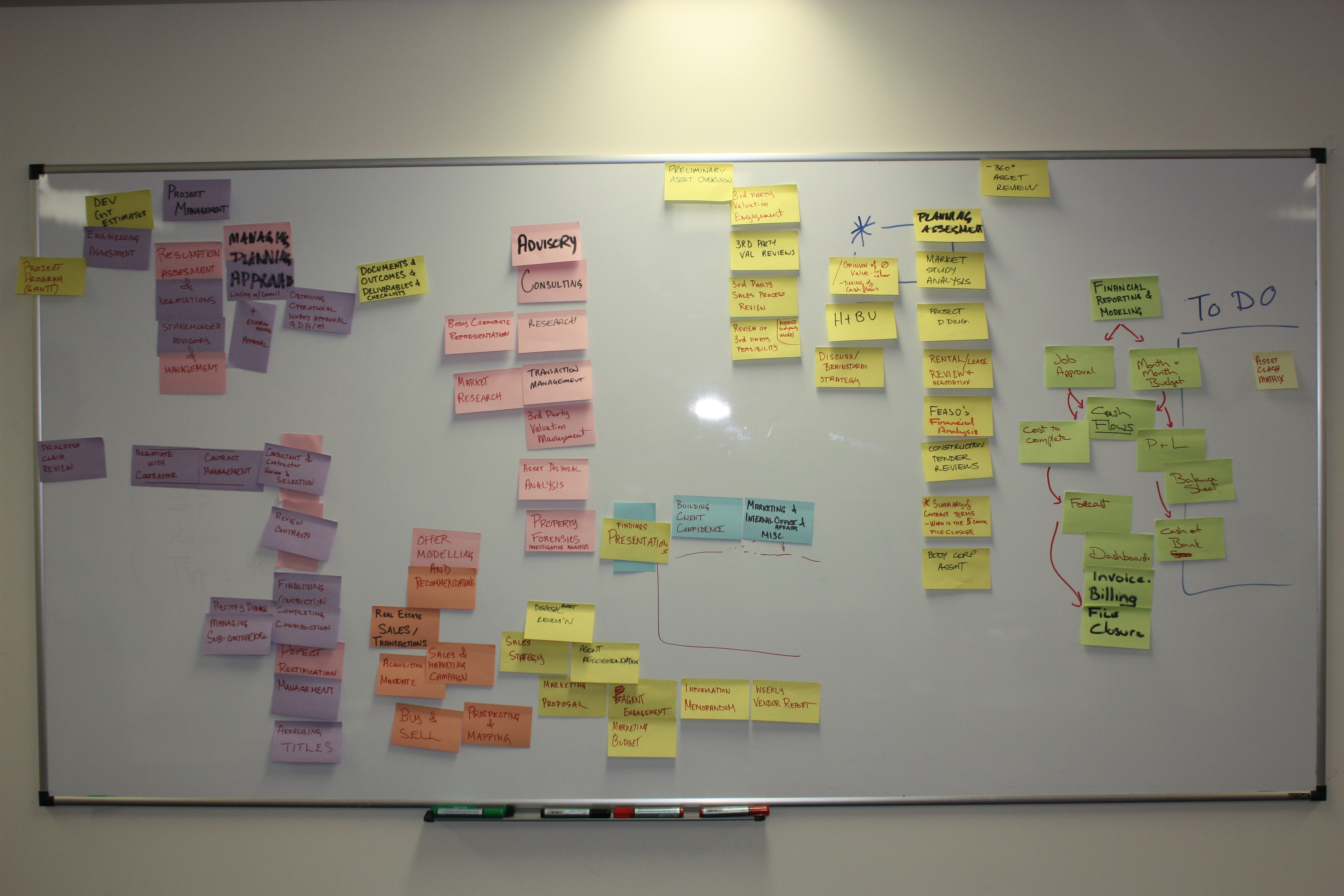 How to Use Sticky Notes for Project Brainstorming ...