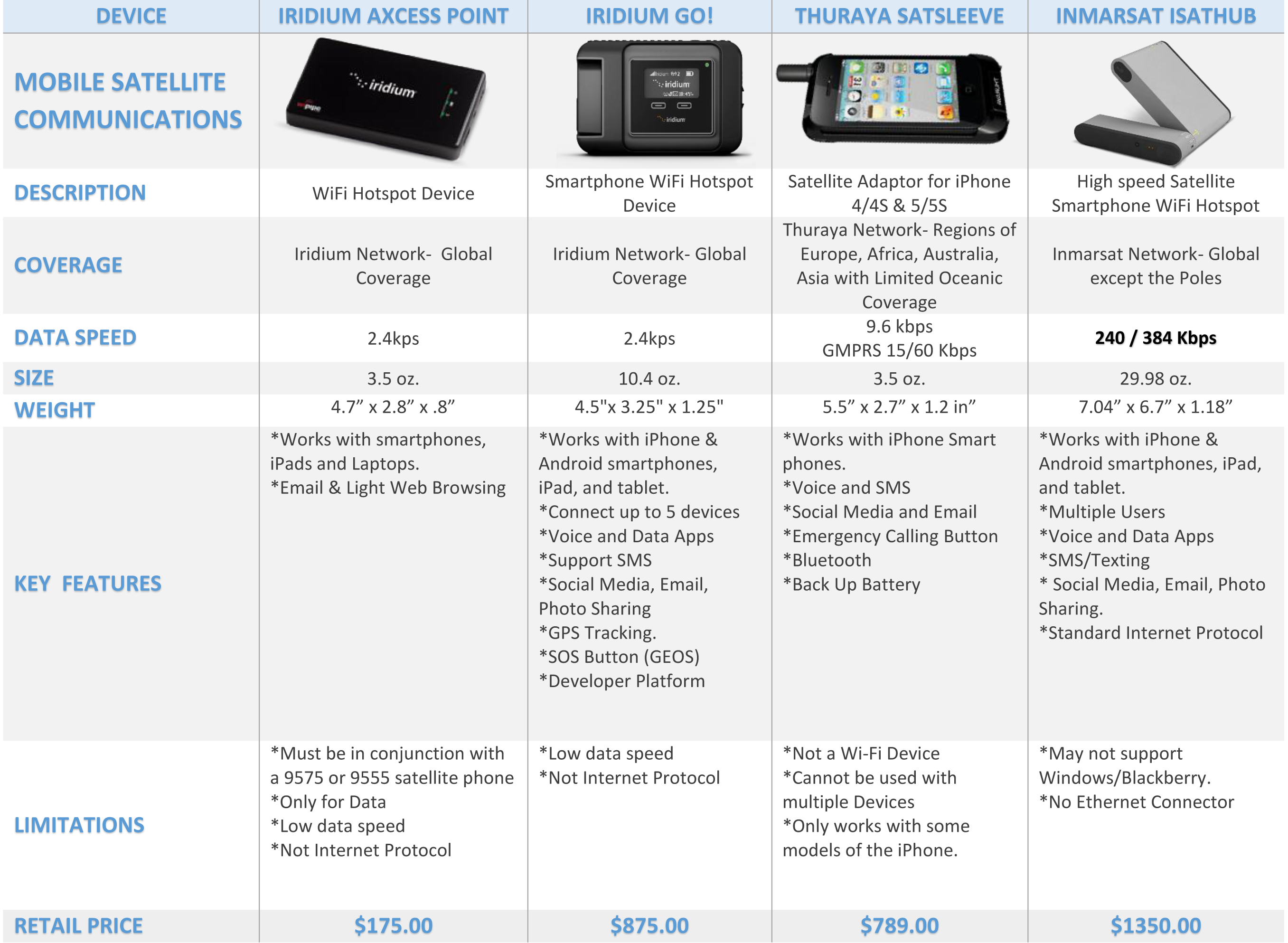 iridium-go-isathub-isavi-thuraya-satsleeve-axcess-point-comparison-chart.png