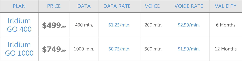 iridium-go-prepaid-airtime-plans-price-chart-2.jpg