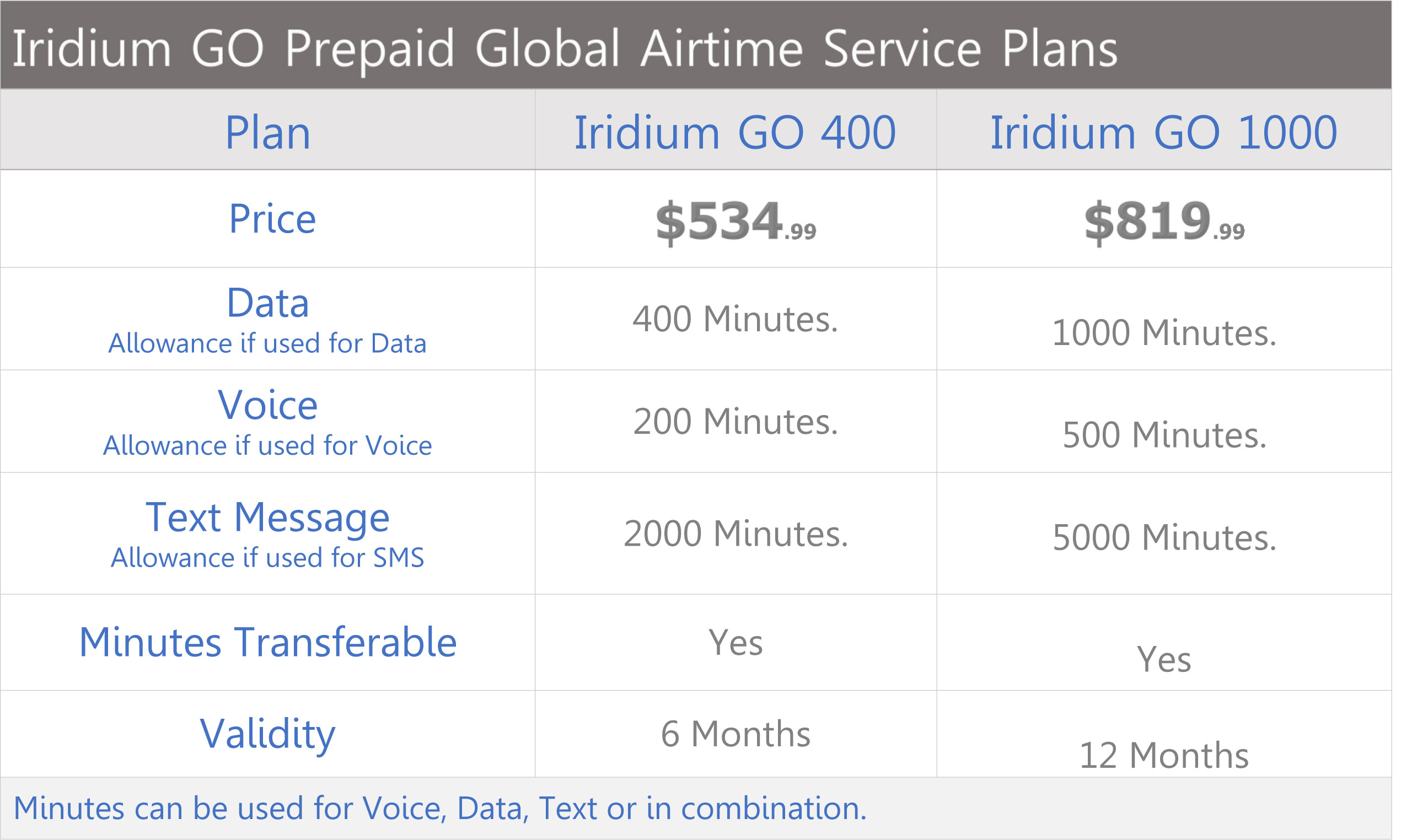 iridium-go-prepaid-global-airtime-plans-price-chart-2018-northernaxcess-rev.jpg