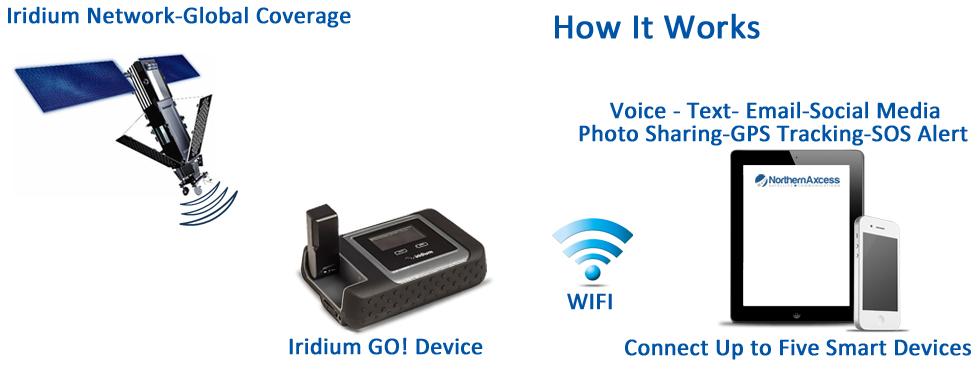 iridium-go-smartphone-wifi-hotspot-device-how-it-works-diagram.jpg
