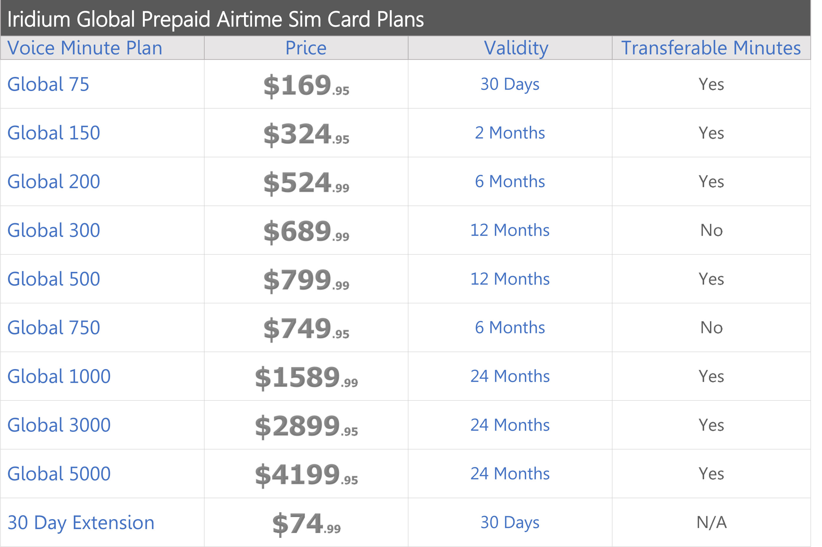 iridium-prepaid-global-airtime-service-plans-price-chart-northernaxcess-2018.jpg