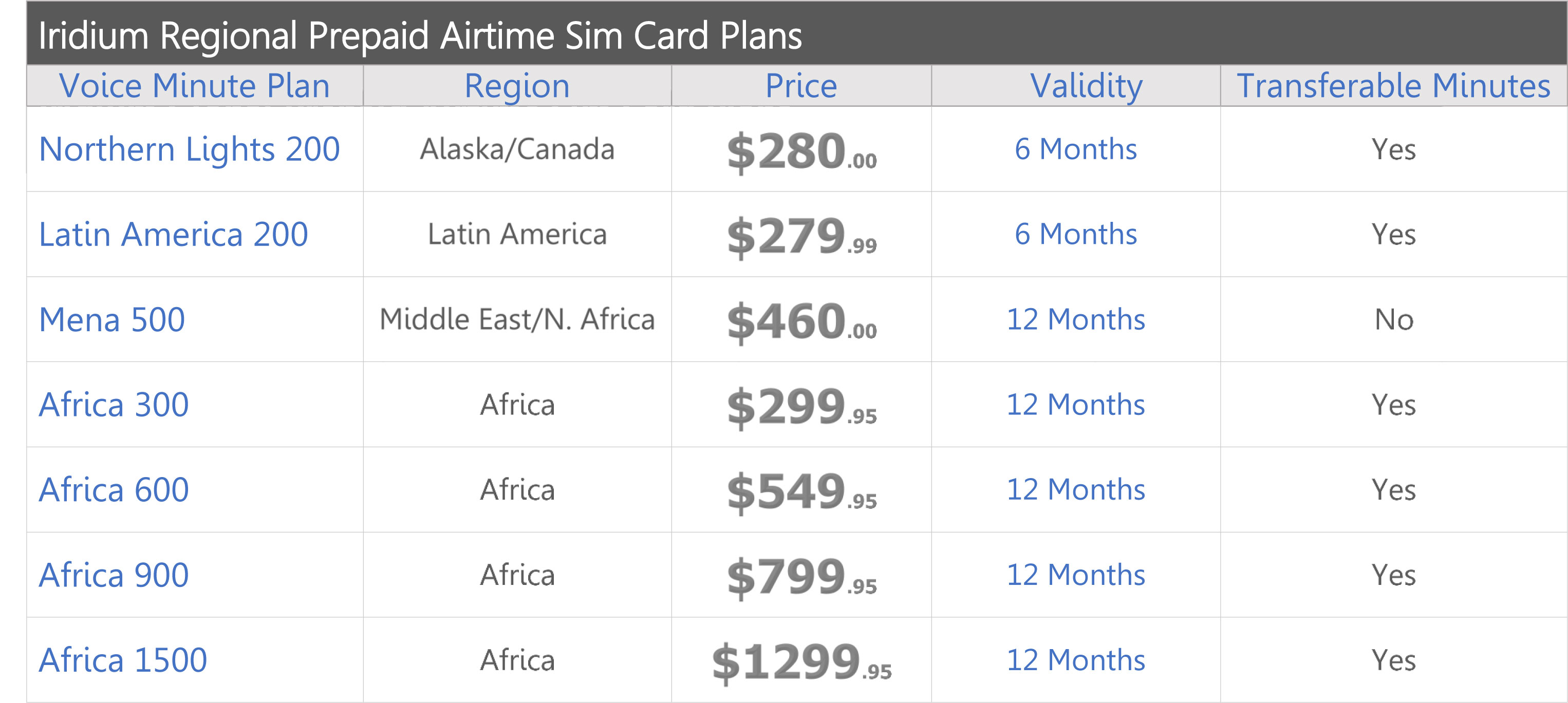 iridium-prepaid-regional-airtime-service-plans-price-chart-2018-northernaxcess.jpg
