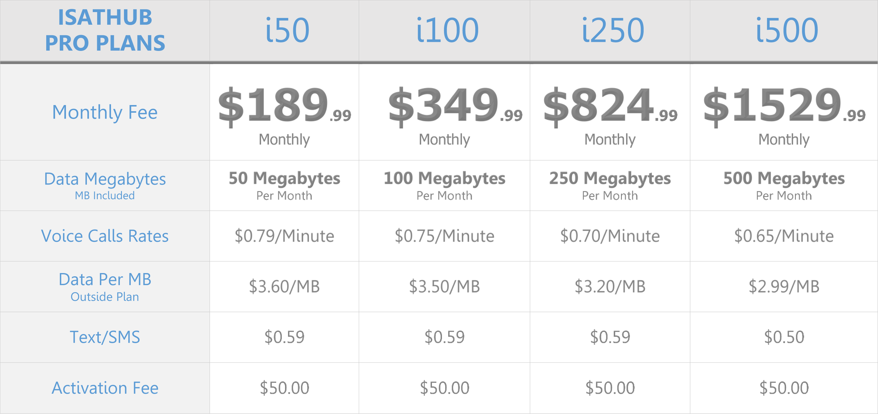 isathub-monthly-data-pro-airtime-service-plans-chart