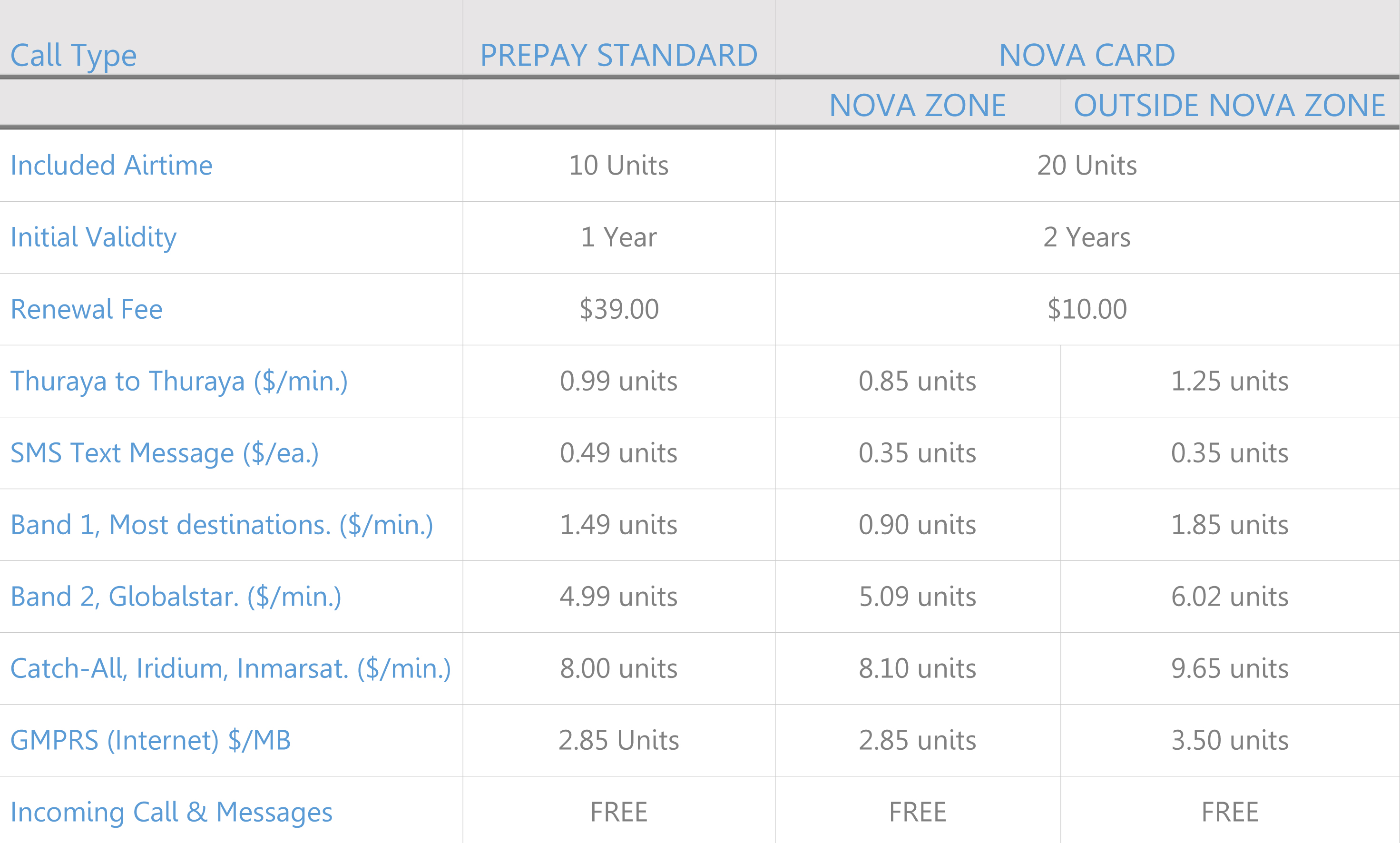 thuraya-call-rates-comparison-chart-standard-prepaid-and-nova-cards-1.jpg