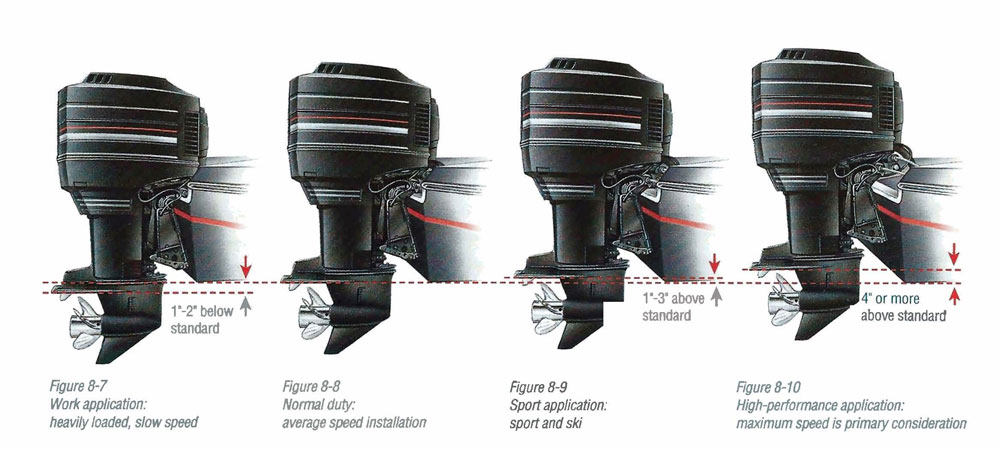 Marine Tech Tips Boost Speed With Outboard Engine Height