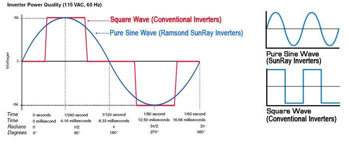 SunRay 3000 Advantages Graph