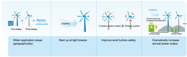 WindApplication