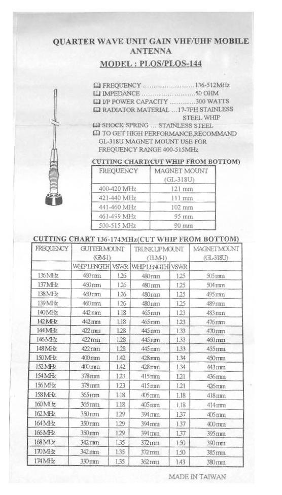 Uhf Antenna: Uhf Antenna Cutting Chart