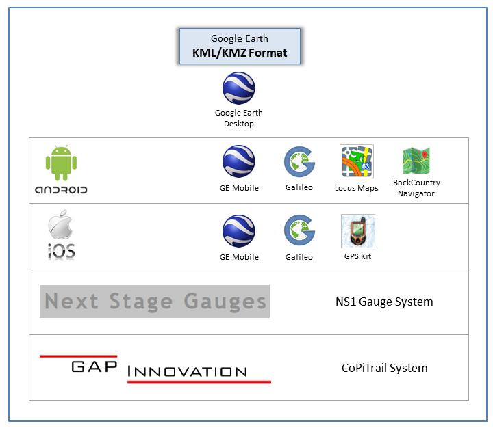 kmz-compatible-platforms
