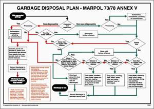 Impa 331529 Garbage Disposal Plan Marpol 73 78 Annex V