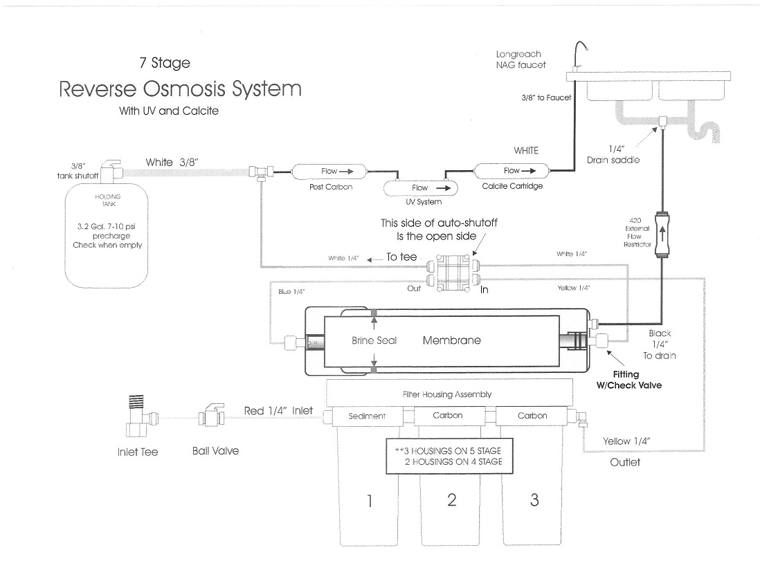7-Stage Reverse Osmosis UV System -RO System - Remineralization