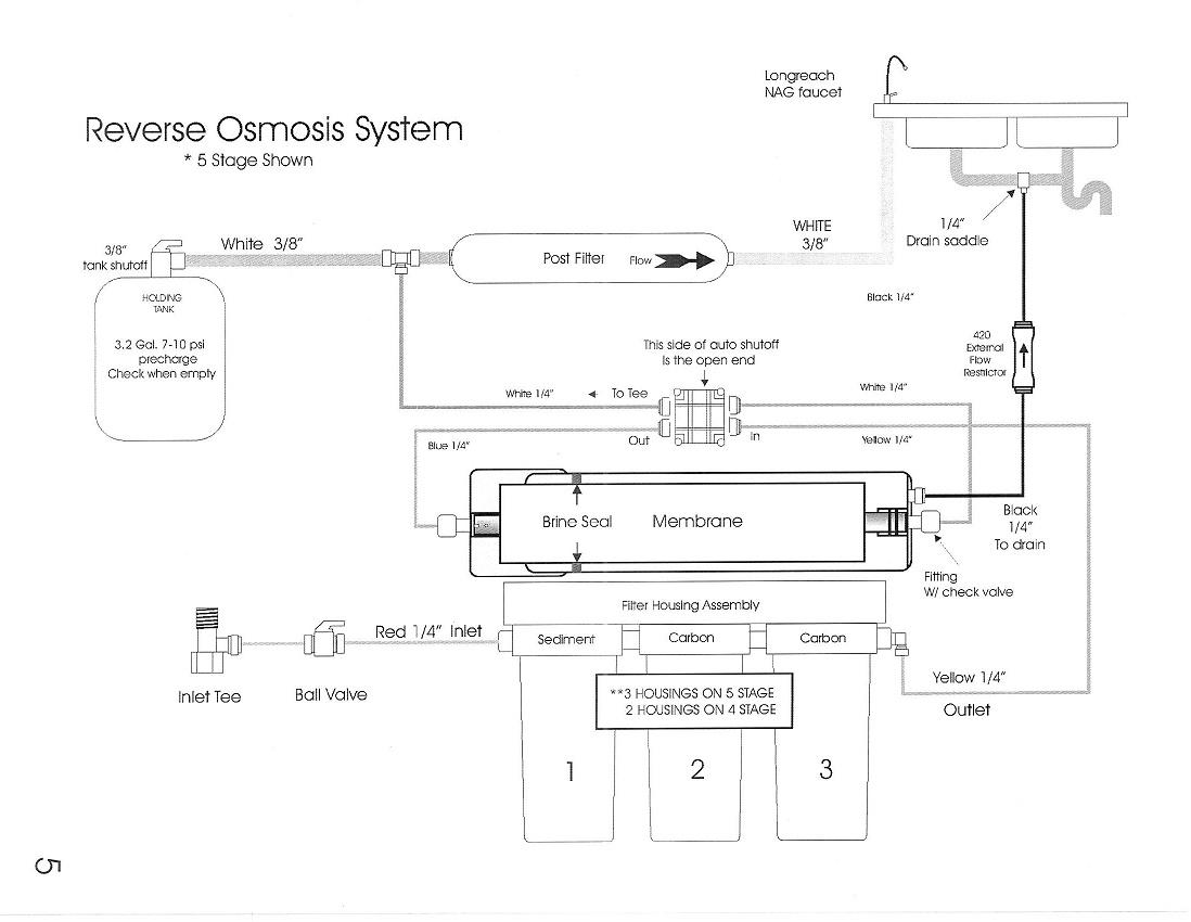 RV Reverse Osmosis System